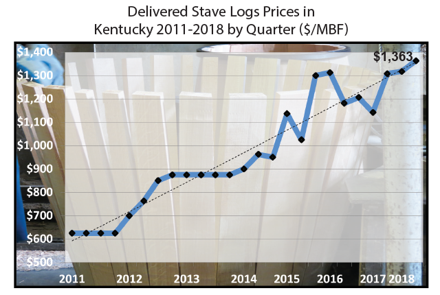 Delivered Stave Logs Prices in  Kentucky 2011-2018 by Quarter ($/MBF)