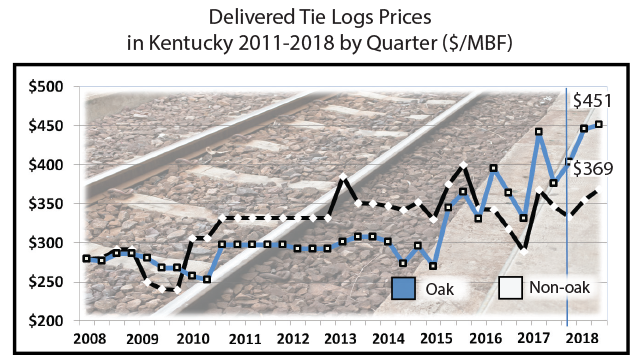 Delivered Tie Logs Prices  in Kentucky 2011-2018 by Quarter ($/MBF)