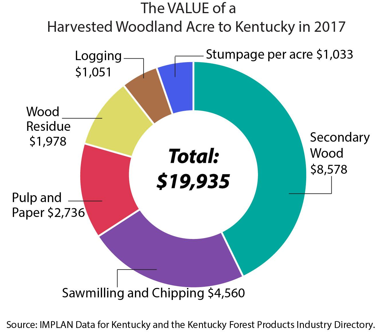 The Value of a Harvested Woodland Acre to Kentucky in 2017