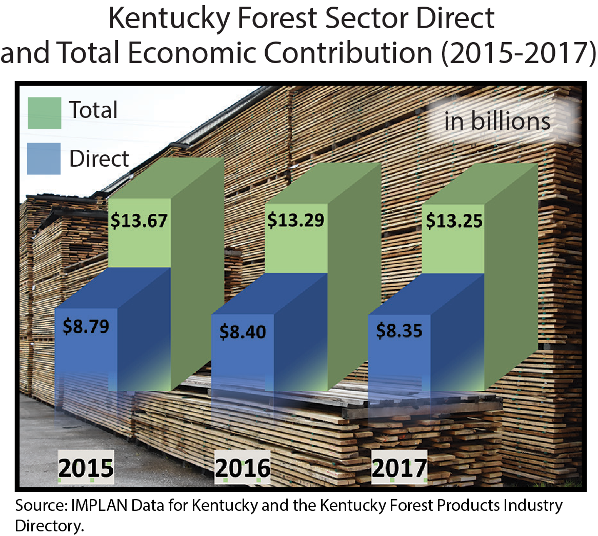 KY Forest Sector Direct and Total Contribution
