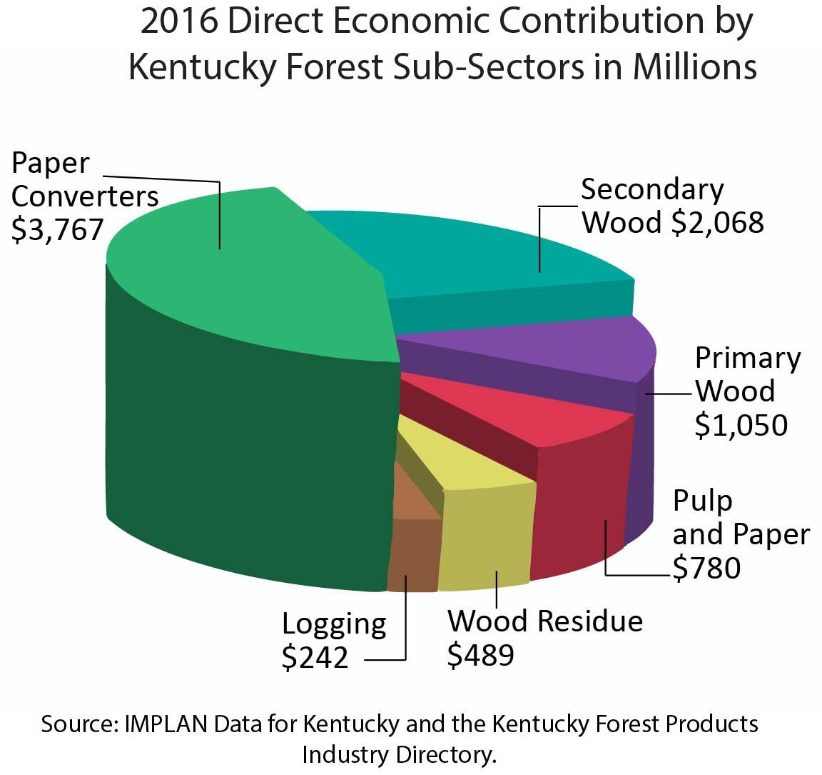 Direct Economic Contribution by KY Forest Sub-sectors in Millions