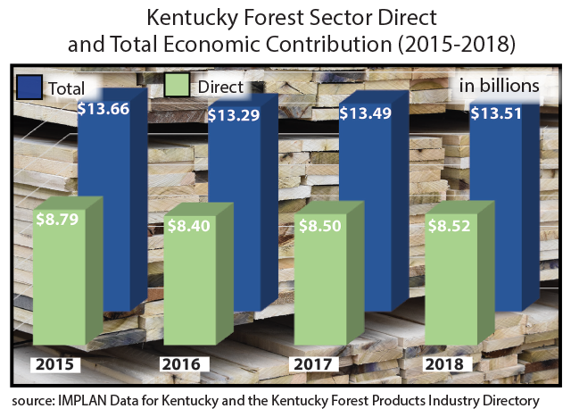 Kentucky Forest Sector Direct and Total Economic Contribution (2015-18)