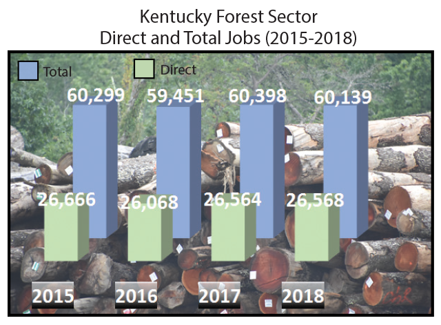 KY Forest Sector Direct and Total jobs