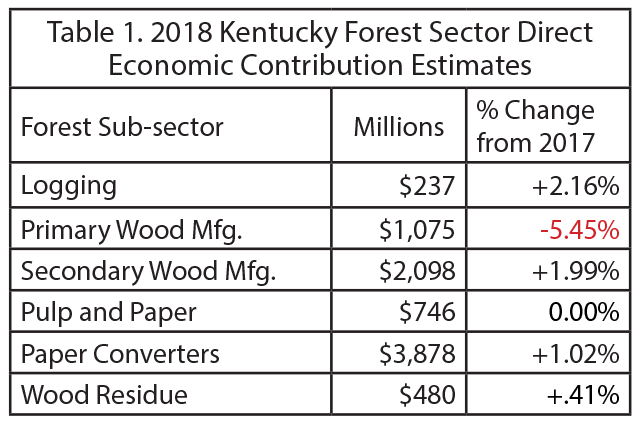 Ky Forest Sector Direct Economic Contribution Estimates