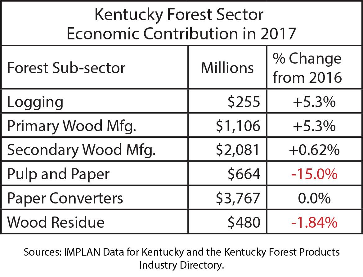 KY Forest Sector Economic Contribution in 2017