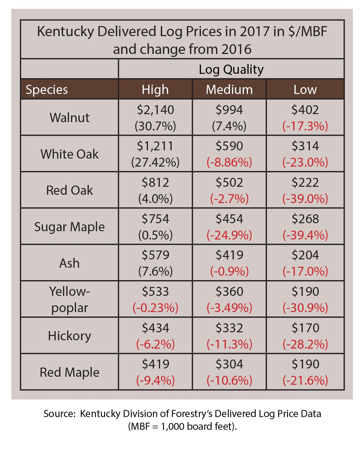 KY Delivered Log Prices in 2017 in $/MBF and change from 2016