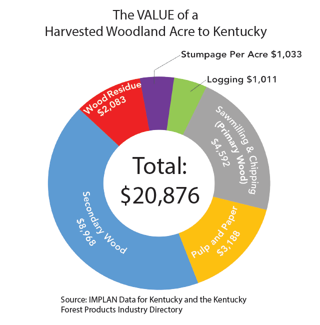 The VALUE of a  Harvested Woodland Acre to Kentucky