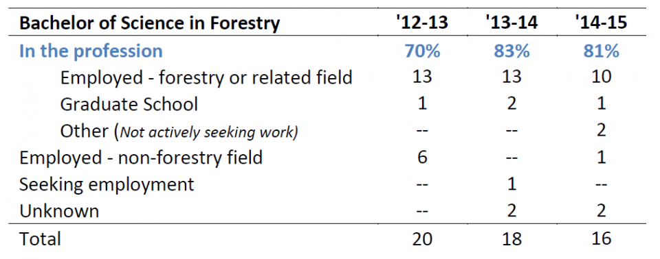Undergraduate Forestry Program – Job Placement Data