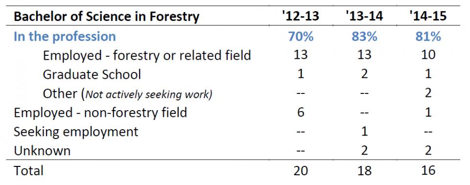 Undergraduate Forestry Program – Job Placement Data