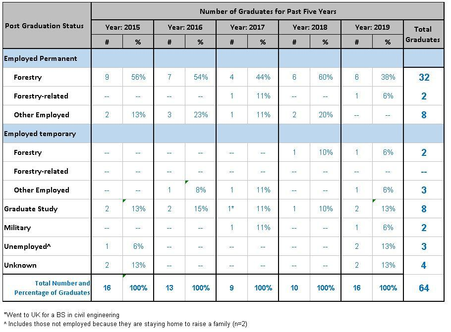 Undergraduate forestry placement data (2016-2019)